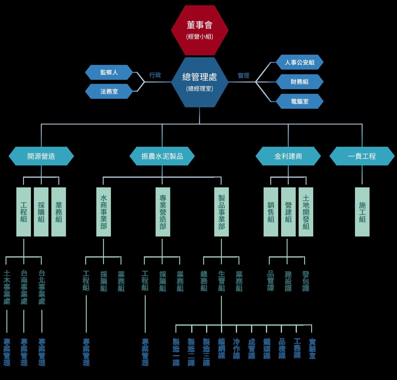 振農水泥製品股份有限公司組織架構圖(大)