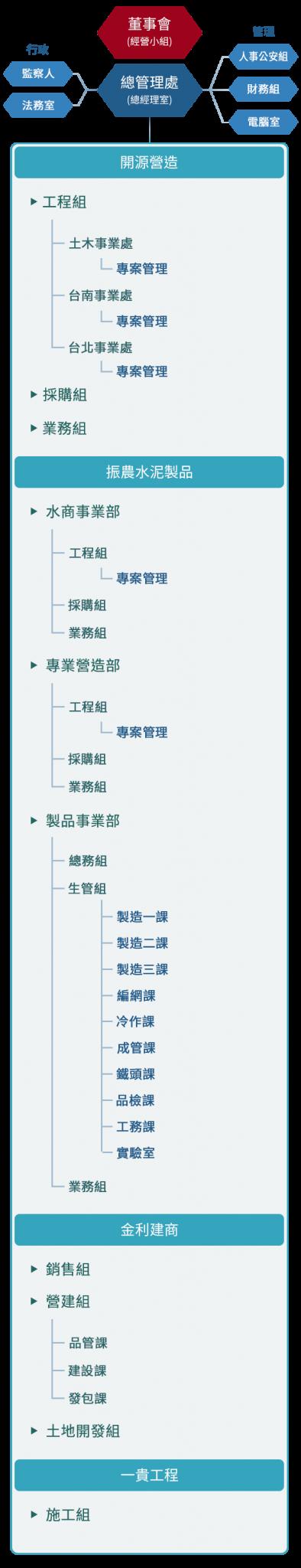 振農水泥製品股份有限公司組織架構圖(小)